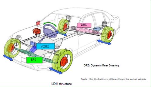 Układ Lexus Dynamic Handling