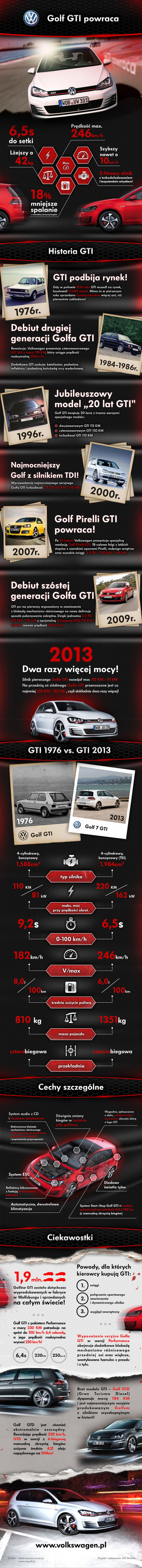 Volkswagen Golf GTI infografika
