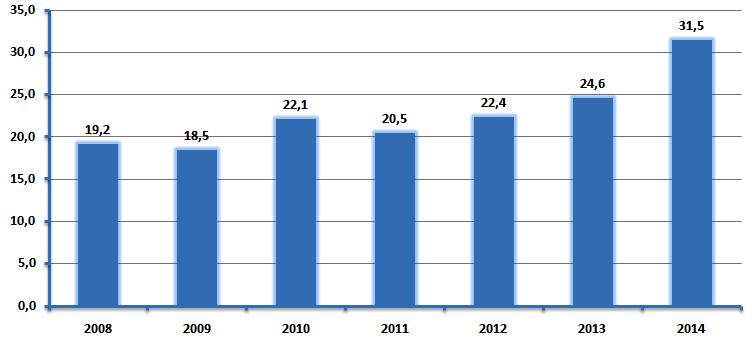 rynek-samochodow-premium-polska-2014
