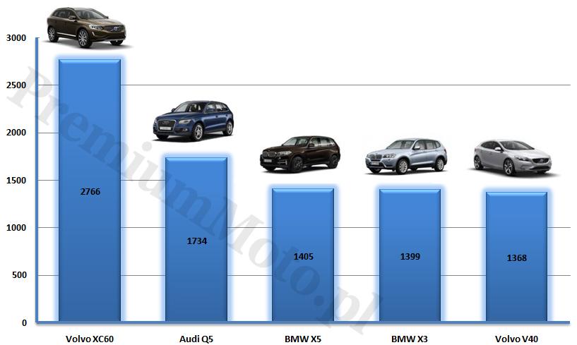 sprzedaz-samochodow-premium-polska-2014