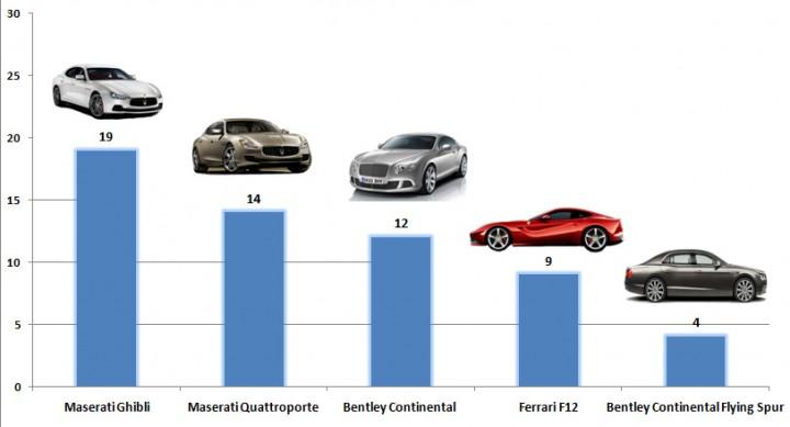 auta-luksusuwe-polska-sprzedaz