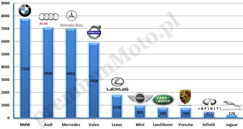 sprzedaz samochodow klasy premium w polsce