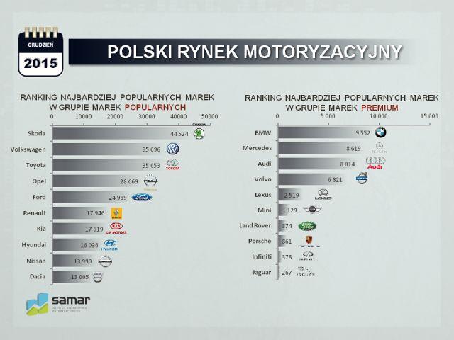 rejestracja samochodow polska 2015