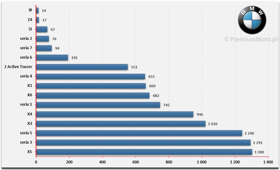 ranking-bmw-w-polsce-sprzedaz-modeli-2015