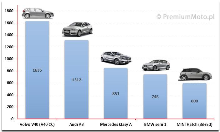 ranking-hatchback-premium-polska-2015