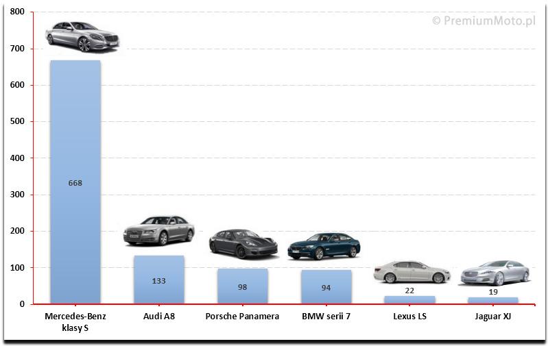 ranking-limuzyn-klasa-premium-polska-2015