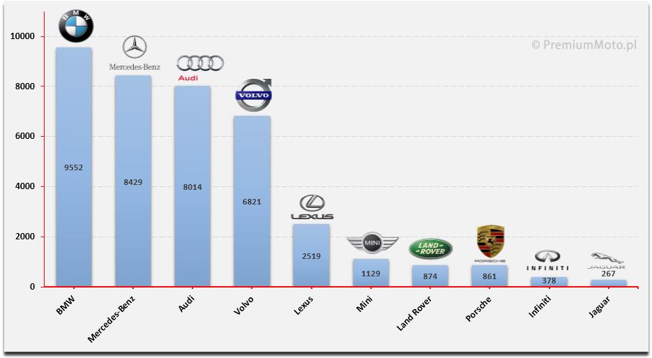 ranking-marek-segment-premium-polska-auto-2015