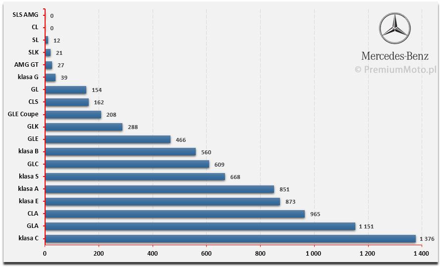 ranking-mercedes-polska-sprzedaz-modeli-2015