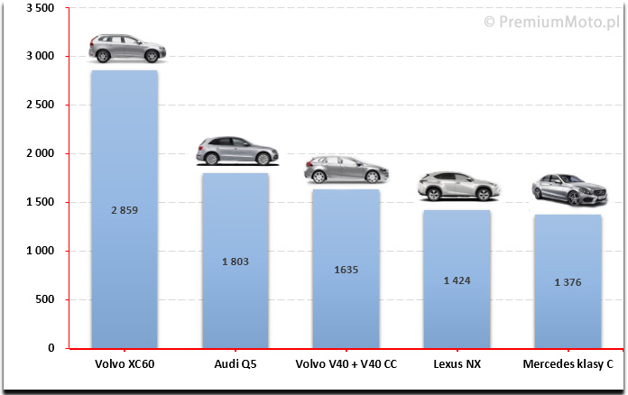 Samochody Klasy Premium W Polsce Ranking Marek I Modeli 2015