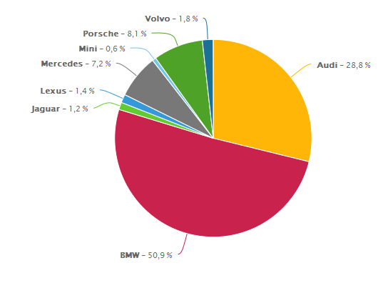 samochodowe-marki-premium-share-of-voice-facebook