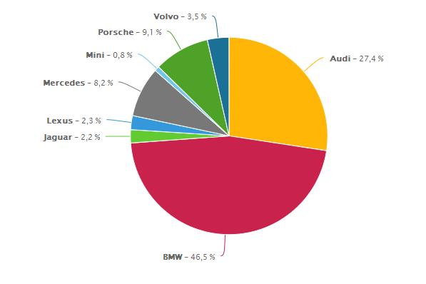 samochodowe-marki-premium-share-of-voice-lacznie