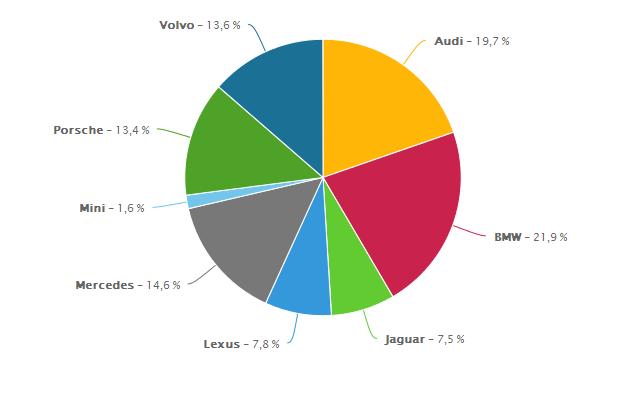 samochodowe-marki-premium-share-of-voice-portale