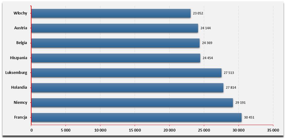 uzywane-samochody-premium-europa-ranking-cena-kraje
