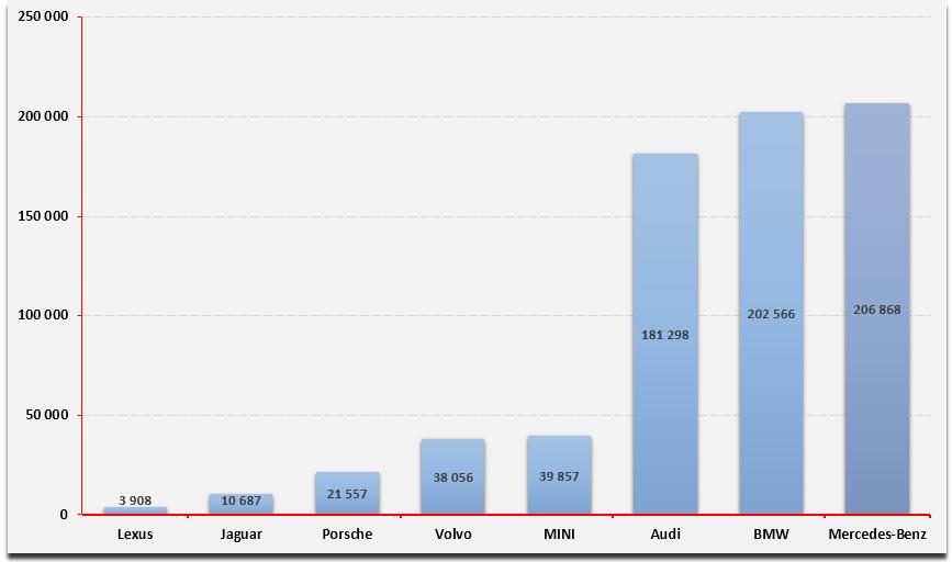 uzywane-samochody-premium-europa-ranking