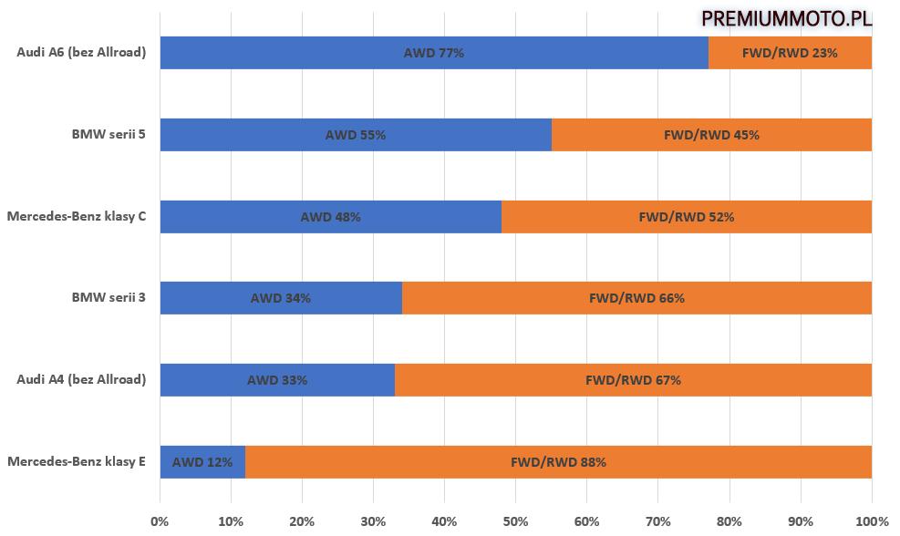 4x4-vs-naped-na-przod-w-klasie-premium