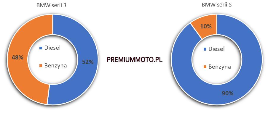 bmw-w-polsce-benzyna-vs-diesel