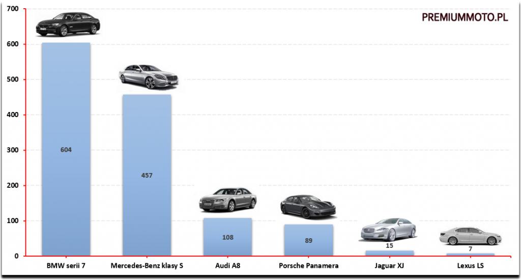 najpopularniejsze-limuzyny-premium-polska