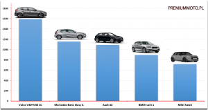 ranking-hatchback-premium-polska-2016