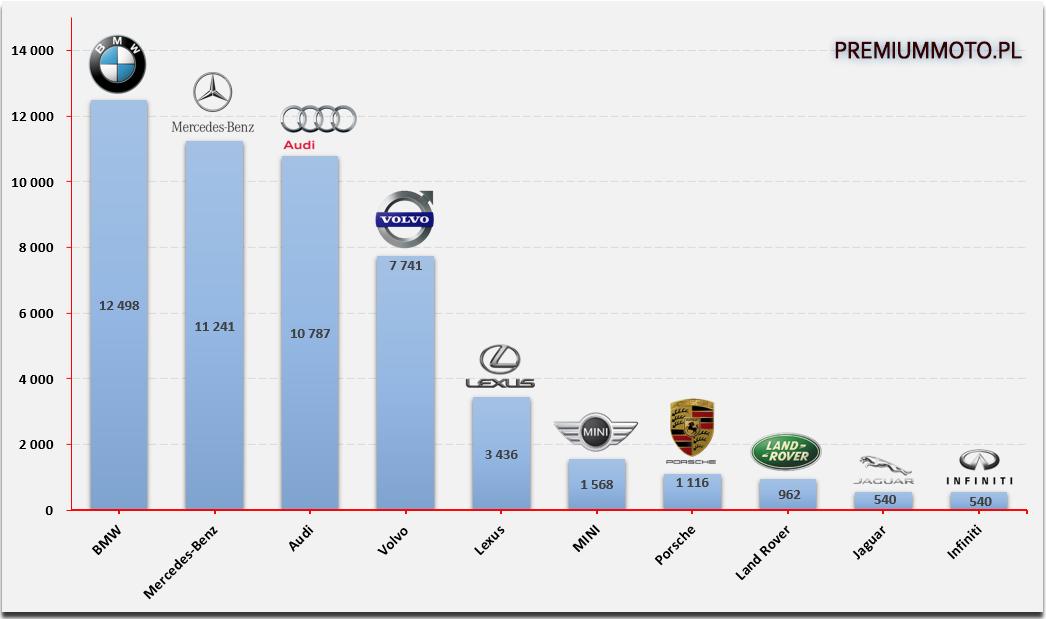 ranking-samochodowych-marek-premium-w-polsce
