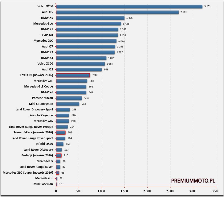 ranking-suv-premium-polska-2016