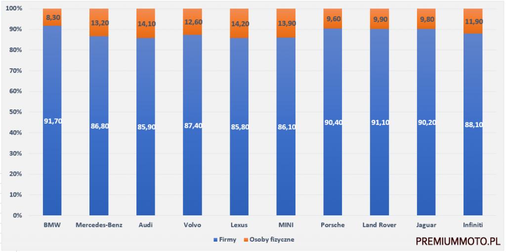 rynek-samochodow-premium-marki-firmy-vs-prywatne