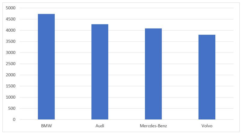 samochody-premium-ranking-2017