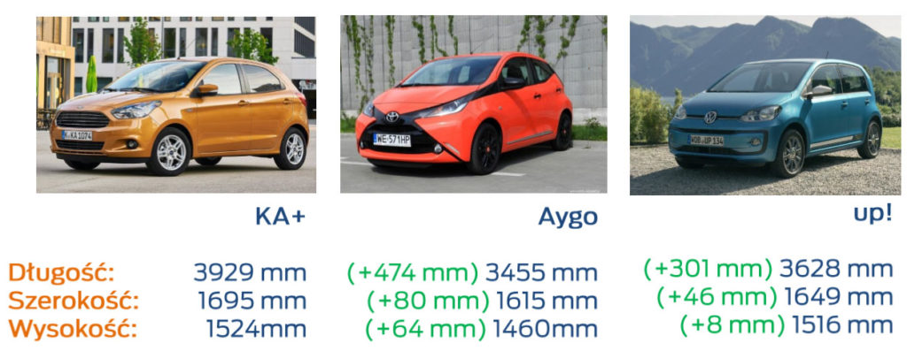 ford ka+ vs konkurenci