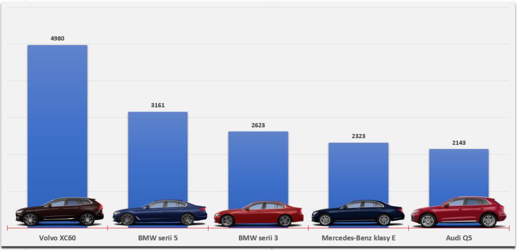ranking samochodów premium w polsce 2017