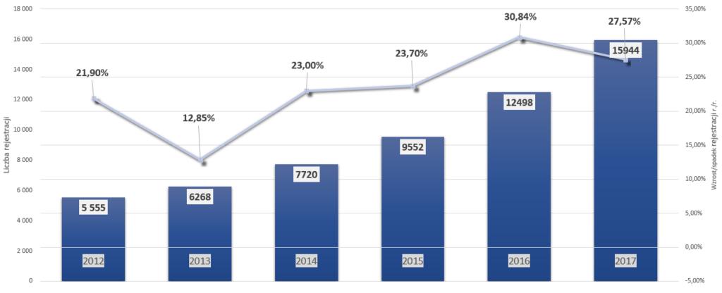 Samochodowe marki premium w Polsce – analiza sprzedaży na przestrzeni lat – BMW
