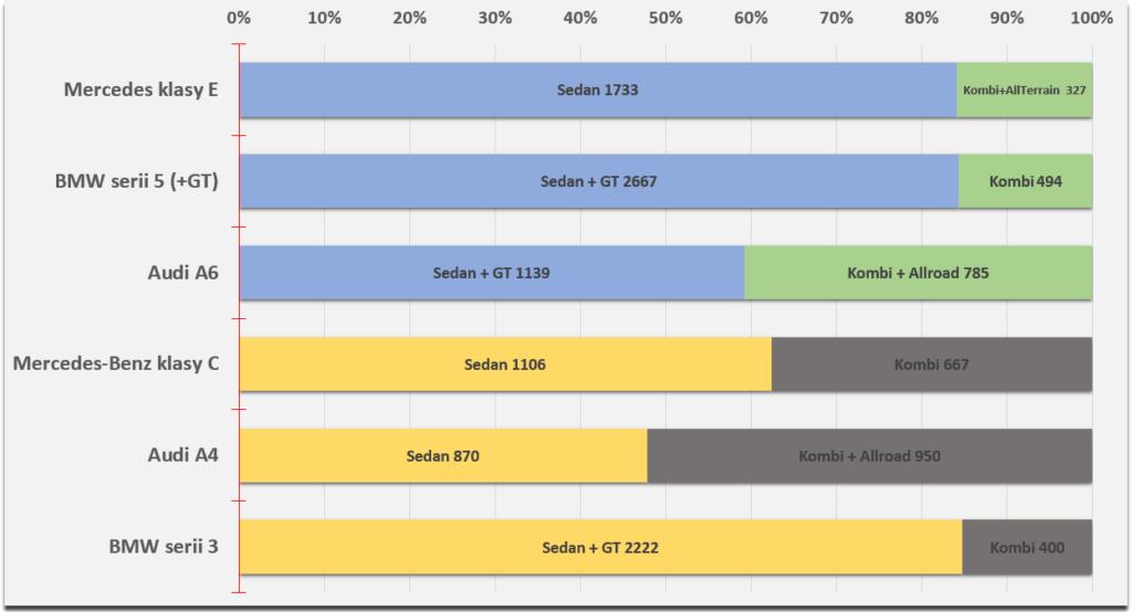 kombi vs sedany premium w polsce