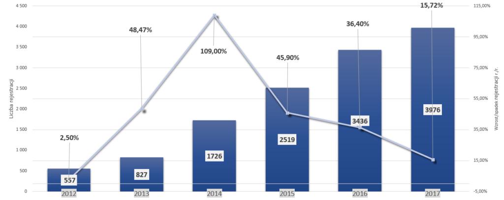 Samochodowe marki premium w Polsce – analiza sprzedaży na przestrzeni lat – Lexus