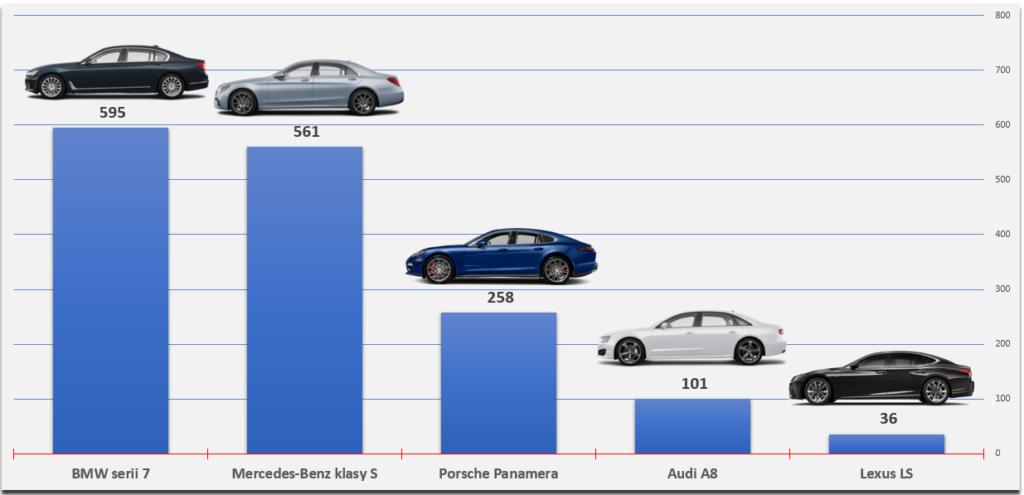 ranking samochodów premium flagowe limuzyny premium
