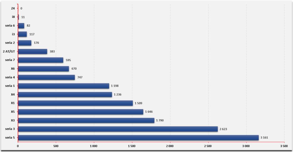 ranking samochodów premium - bmw 2017