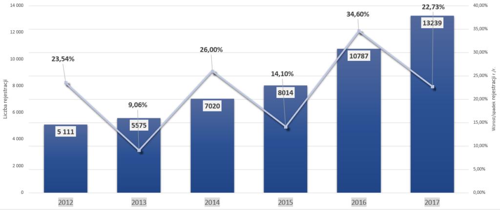 Samochodowe marki premium w Polsce – analiza sprzedaży na przestrzeni lat – Audi