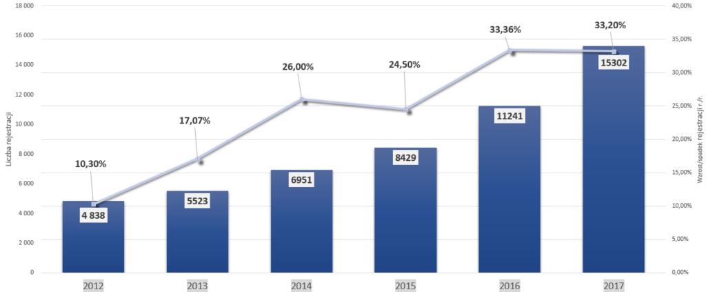 Samochodowe marki premium w Polsce – analiza sprzedaży na przestrzeni lat – Mercedes-Benz