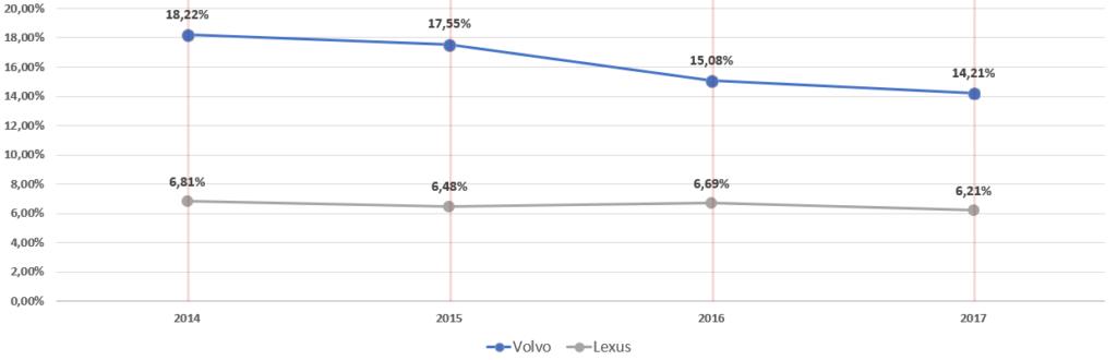 sprzedaz volvo i lexus polska analiza