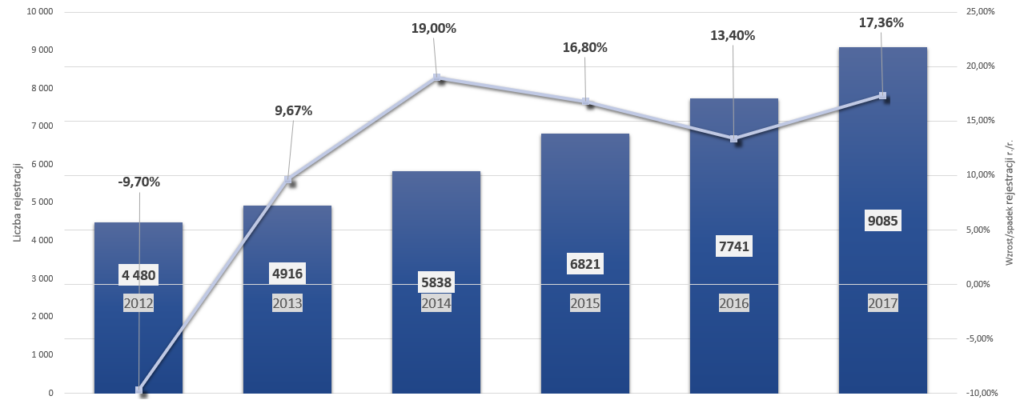 Samochodowe marki premium w Polsce – analiza sprzedaży na przestrzeni lat – Volvo