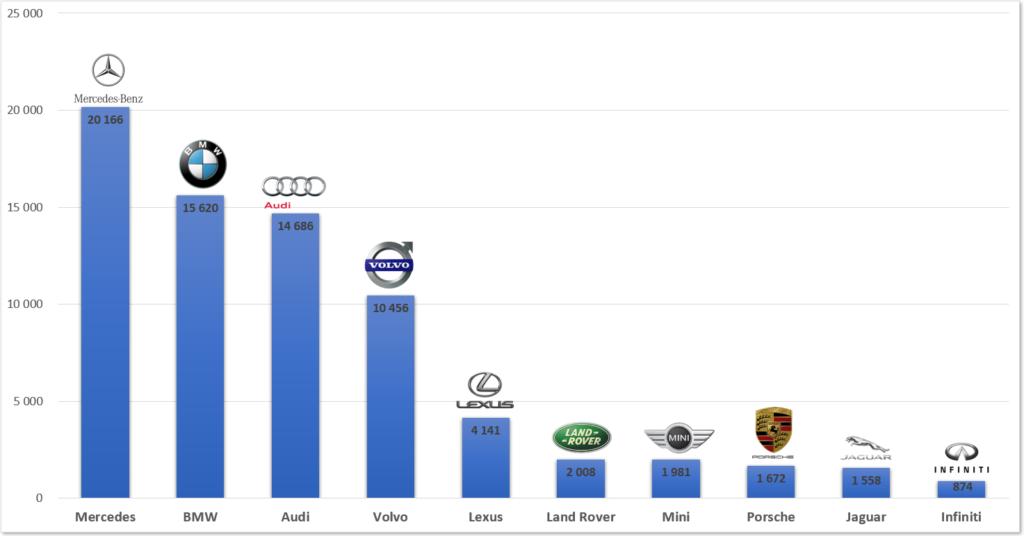 ranking marek premium polska samochody 2018-2019