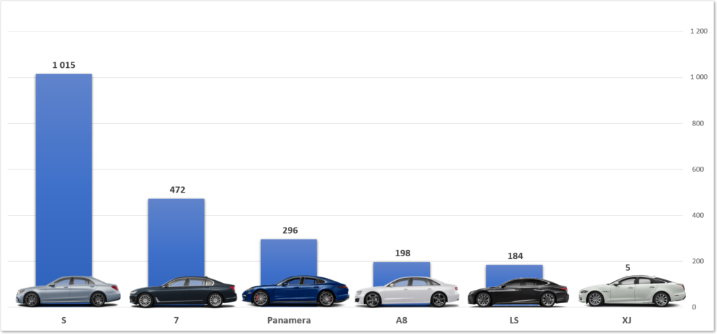 ranking najlepsze samochody premium w Polsce Mercedes BMW Audi Lexus