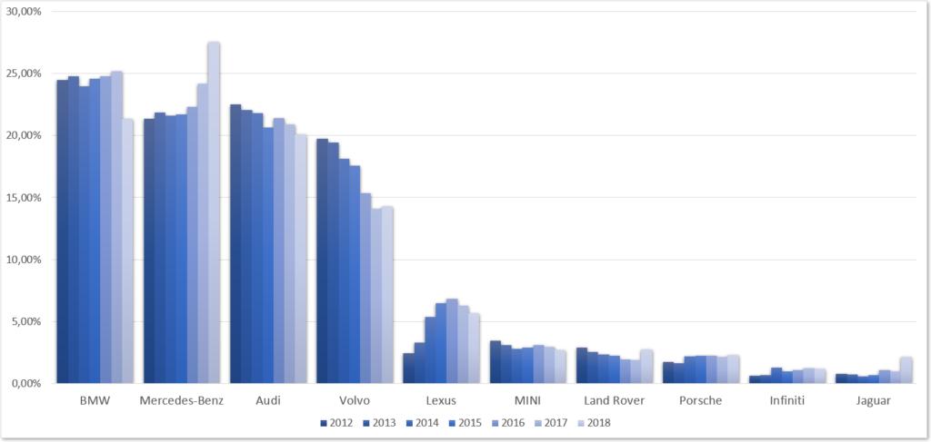 BMW, Audi, Mercedes, Volvo w Polsce ranking udziałów