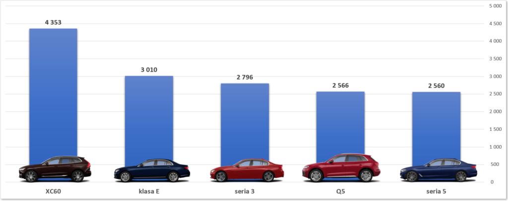 ranking top5 samochodów premium w Polsce 2018 2019