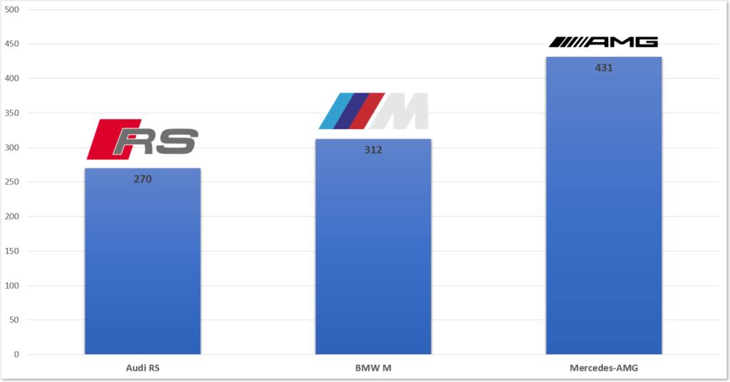 AMG-rs-BMW-M-polska-ranking