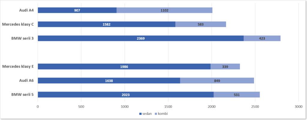 sedan-vs-kombi-premium-audi-bmw-mercedes
