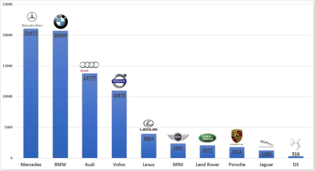 najpopularniejsze-samochody-premium-ranking-polska-2019