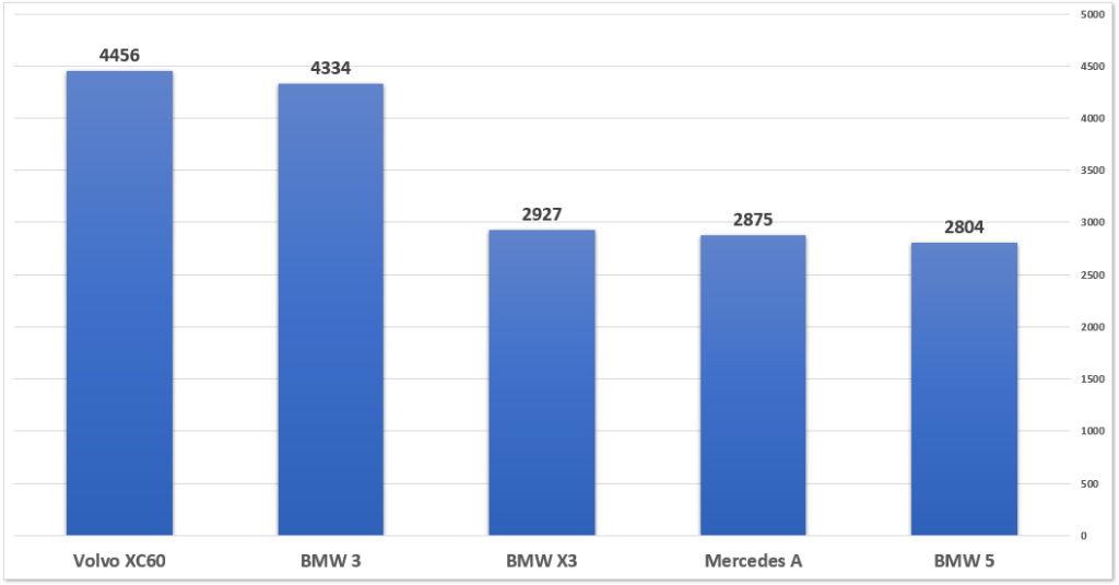 ranking-samochodow-premium-polska-2019