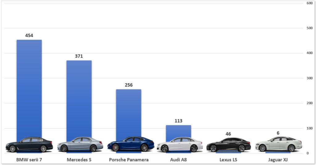 top-najlepszych-samochodow-premium-polska-2019