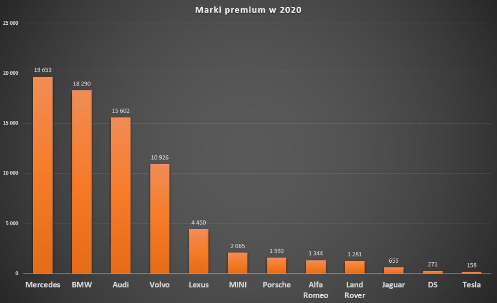 marki-premium-samochody-ranking-2020